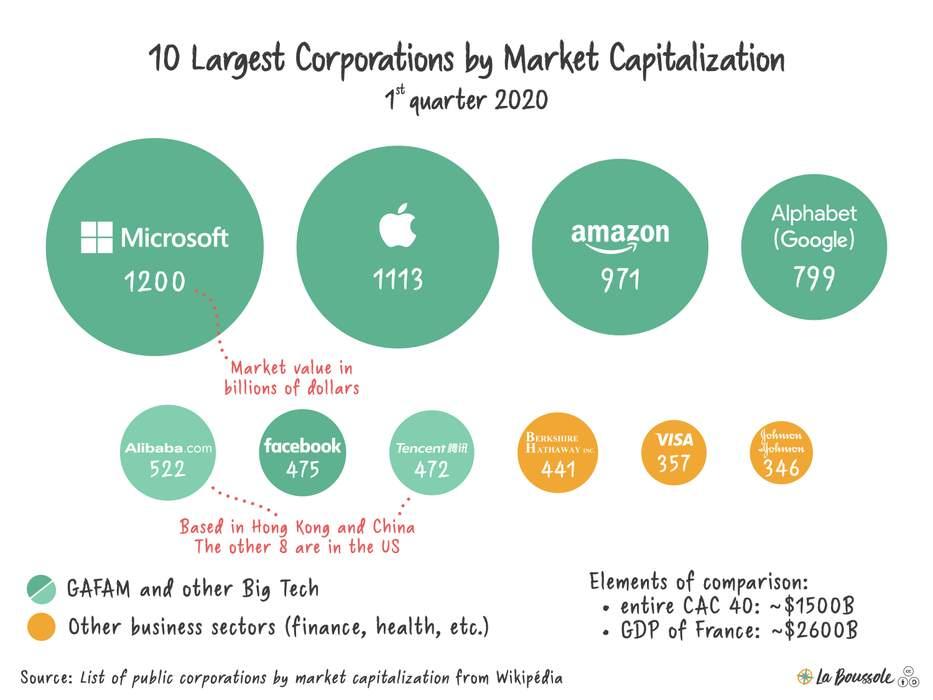 Big Tech: Group of major technology companies