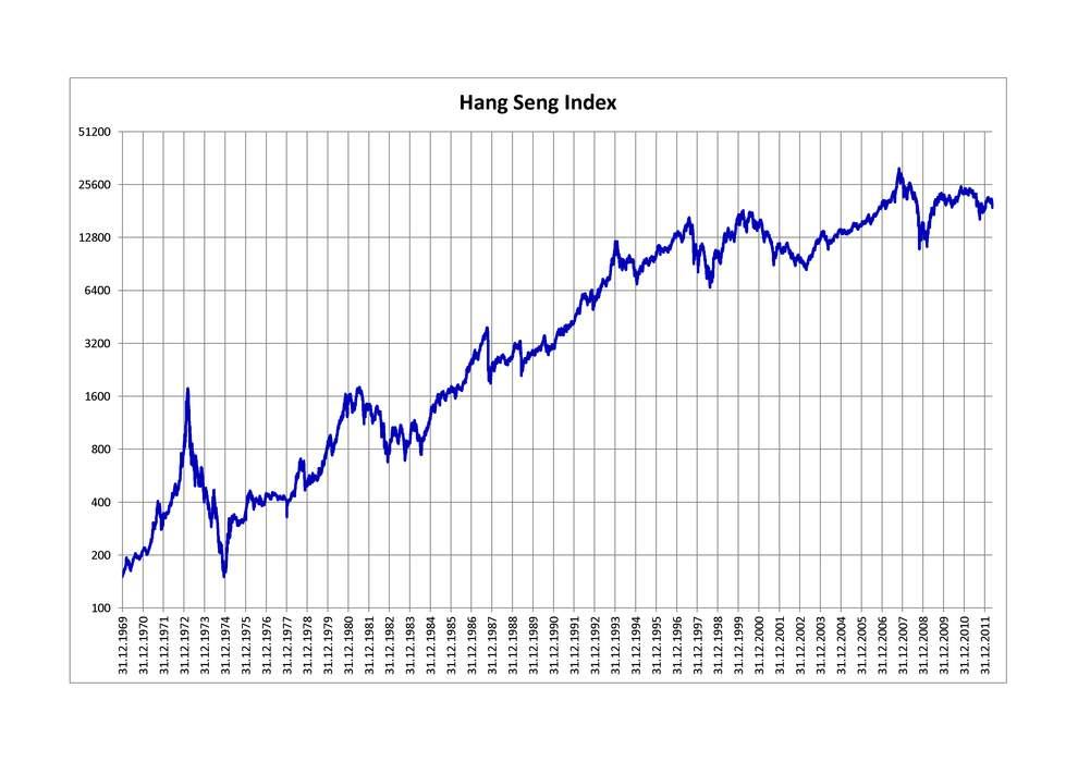 Hang Seng Index: Stock market index in Hong Kong