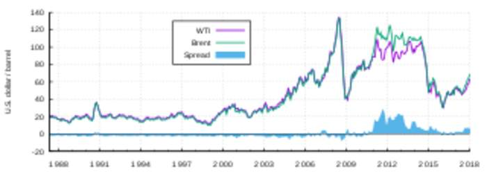 West Texas Intermediate: Grade of crude oil used as a benchmark in oil pricing